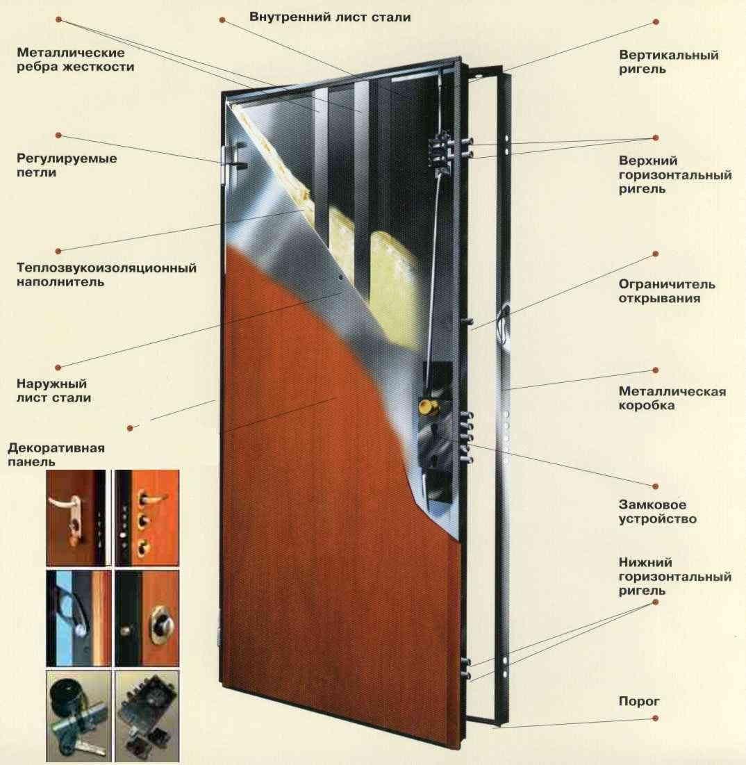 struktura_vhodnoj_dveri