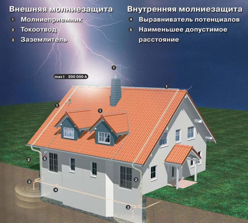zashchita_doma_ot_molnij
