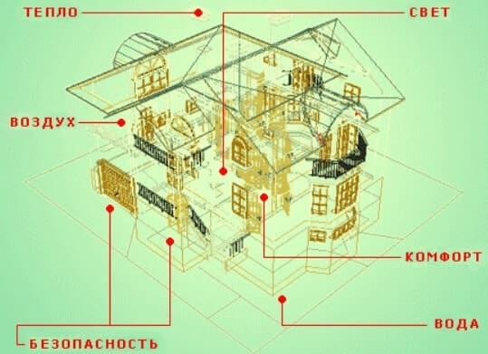 Инженерная система дома