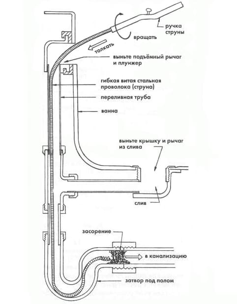 Схема очистки засора механическим вариантом