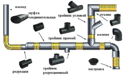 Схема стыковки труб полипропиленовых для внутренней канализации