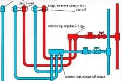 Схема примера правильной разводки трубо-проводов в помещении ванной