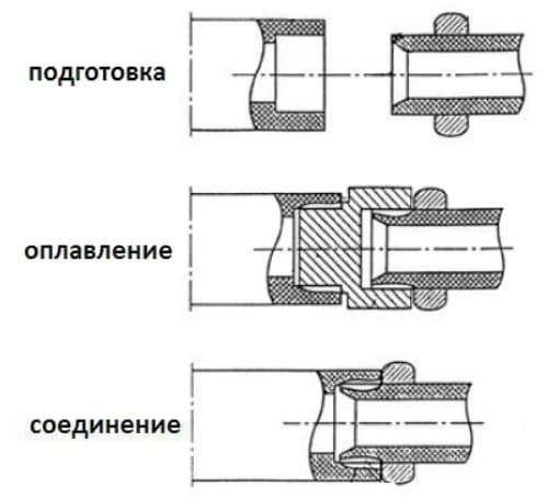 Схема пайки труб полипропиленовых